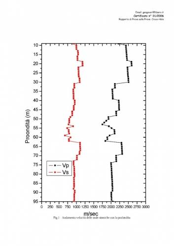 diagrammi Prove Cross Hole_Pagina_1.jpg