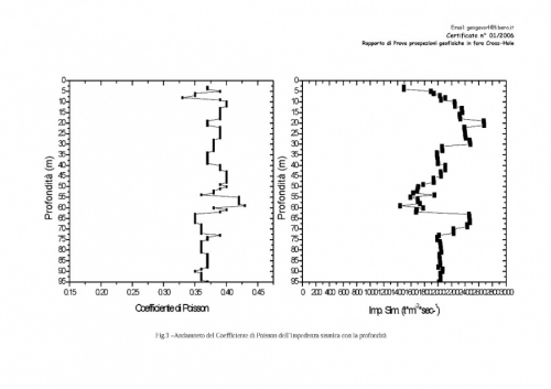 diagrammi Prove Cross Hole_Pagina_3.jpg